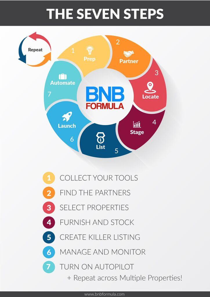 BNB Formula – Case Study of Airbnb Cash Flow - REI Trainers